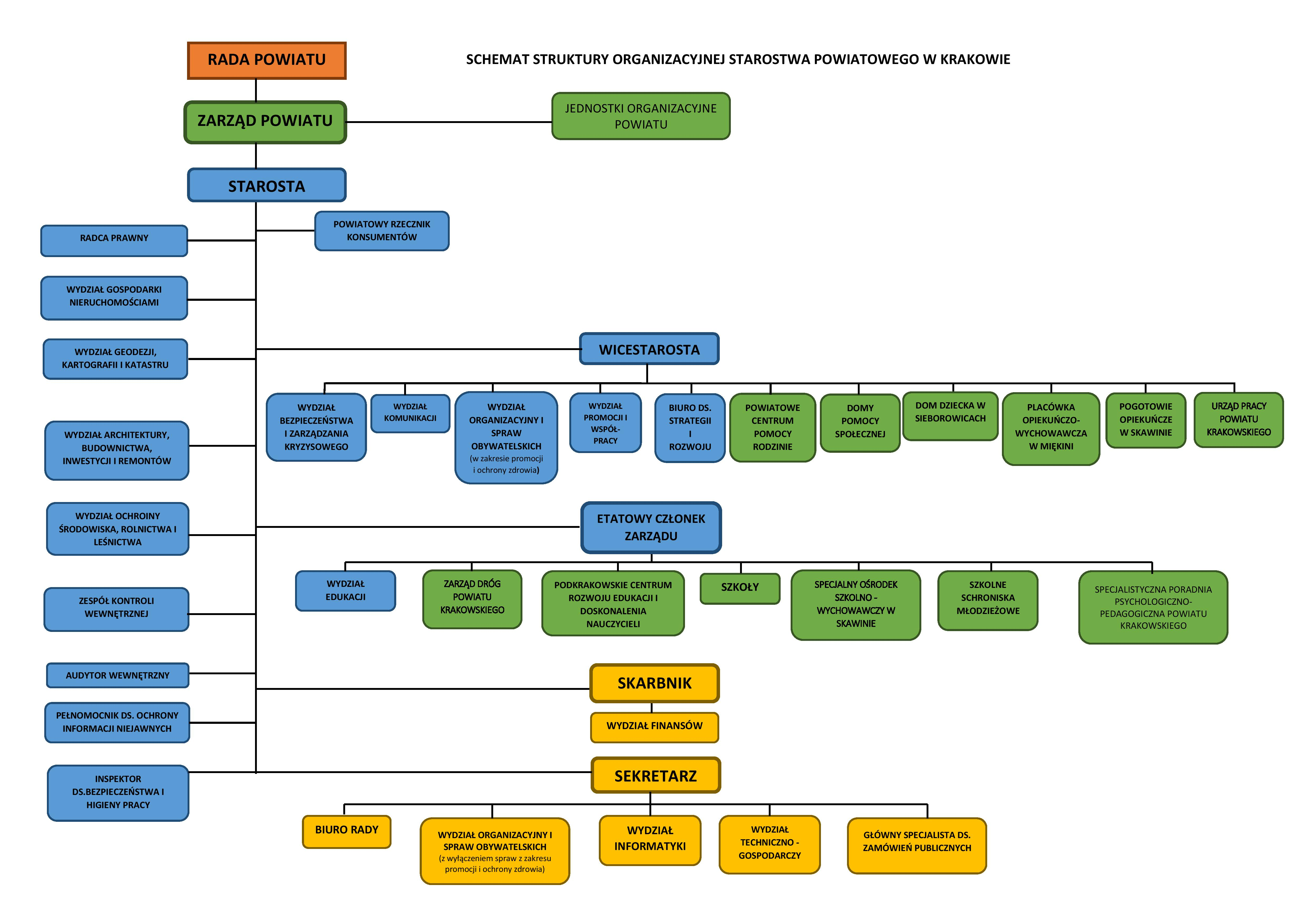 Schemat struktury organizacyjnej Starostwa Powiatowego w Krakowie – załącznik do Regulaminu Organizacyjnego