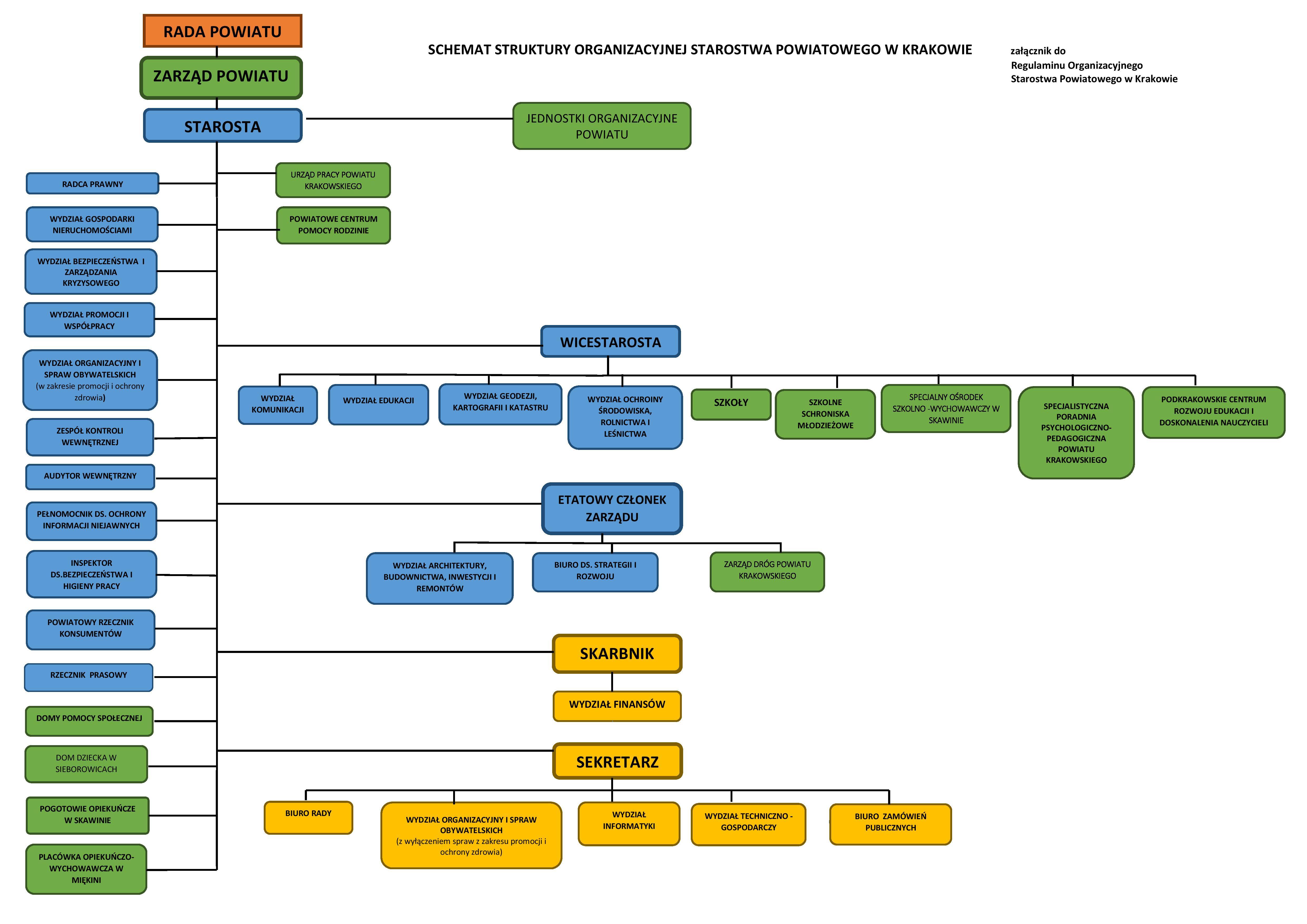 Schemat_struktury_organizacyjnej_SPwK