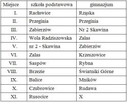 tabela - wyniki