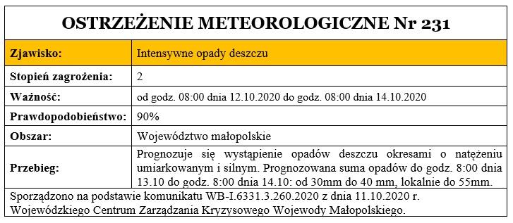 Ostrzeżenie meteorologiczne nr 231 - Prognozuje się wystąpienie opadów deszczu okresami o natężeniu umiarkowanym i silnym. Prognozowana suma opadów do godz. 8:00 dnia 13.10 do godz. 8:00 dnia 14.10: od 30mm do 40 mm, lokalnie do 55mm.